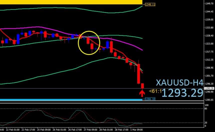【20190303-LEO精選貨幣兌分析-XAUUSD-黃金要下跌了?】