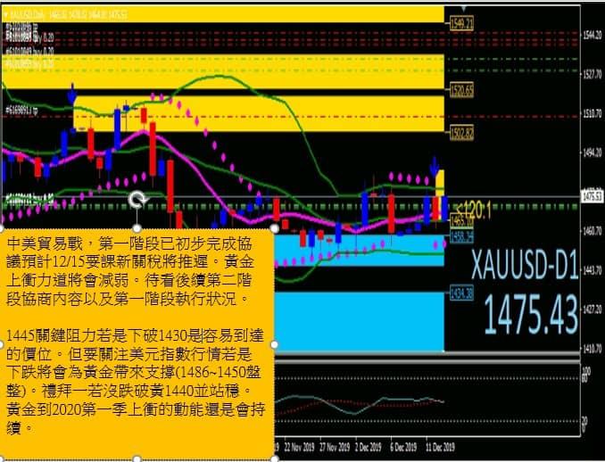 20191215【LEO-中美貿易戰第一階段協議】